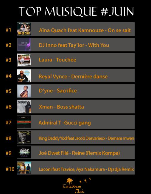 CaribbeanMusic-Top-Musique-JUIN-2018